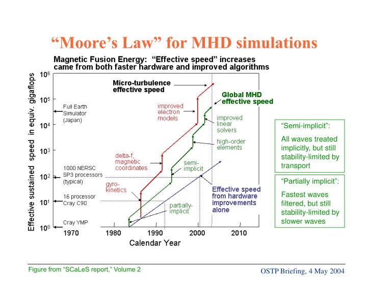 """Moore's Law"" for MHD simulations"