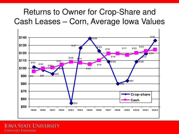 Returns to Owner for Crop-Share and