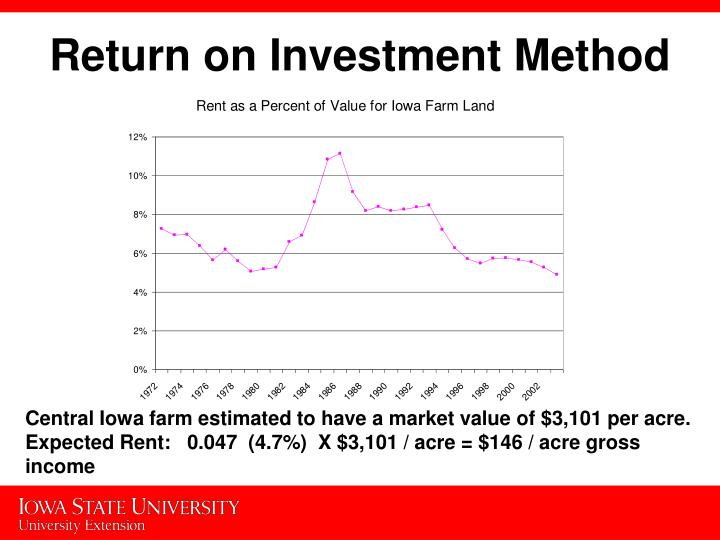 Return on Investment Method