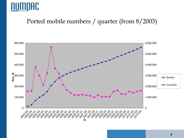 Ported mobile numbers / quarter (from 8/2003)
