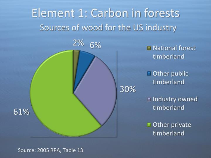 Element 1: Carbon in forests