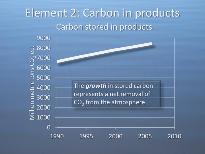 Element 2: Carbon in products