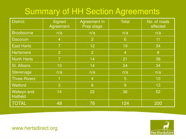 Summary of HH Section Agreements