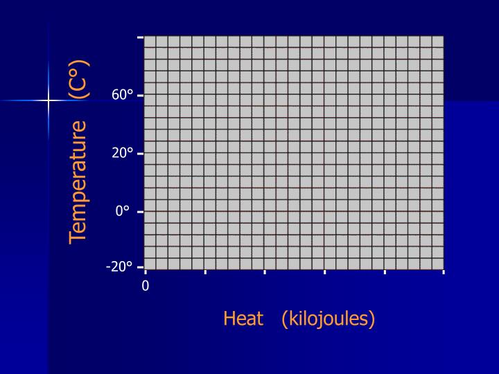 Temperature   (C°)