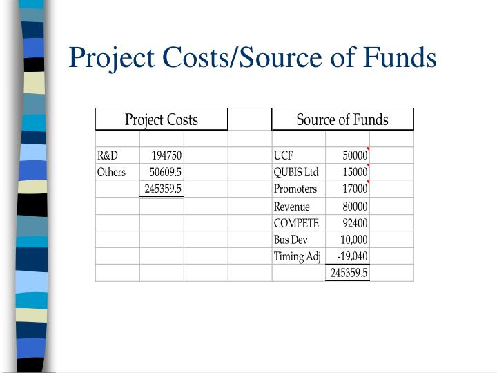 Project Costs/Source of Funds