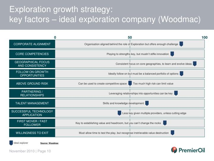 Exploration growth strategy: