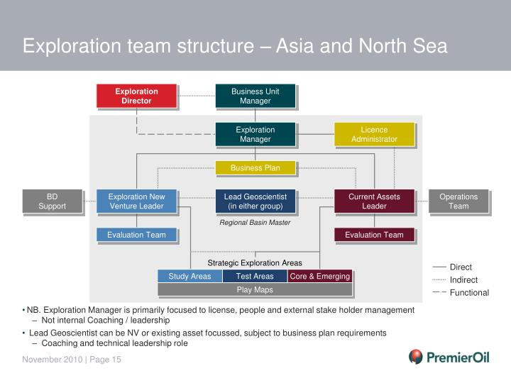 Exploration team structure – Asia and North Sea