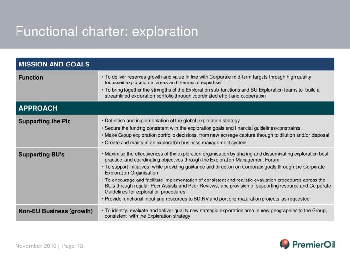 Functional charter: exploration