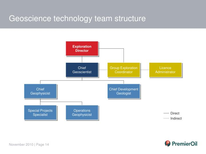 Geoscience technology team structure