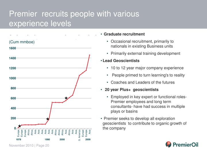 Premier  recruits people with various experience levels