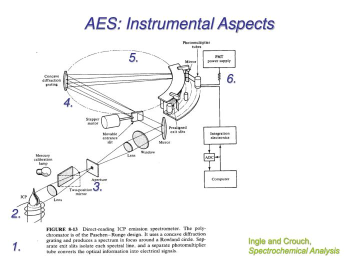 AES: Instrumental Aspects