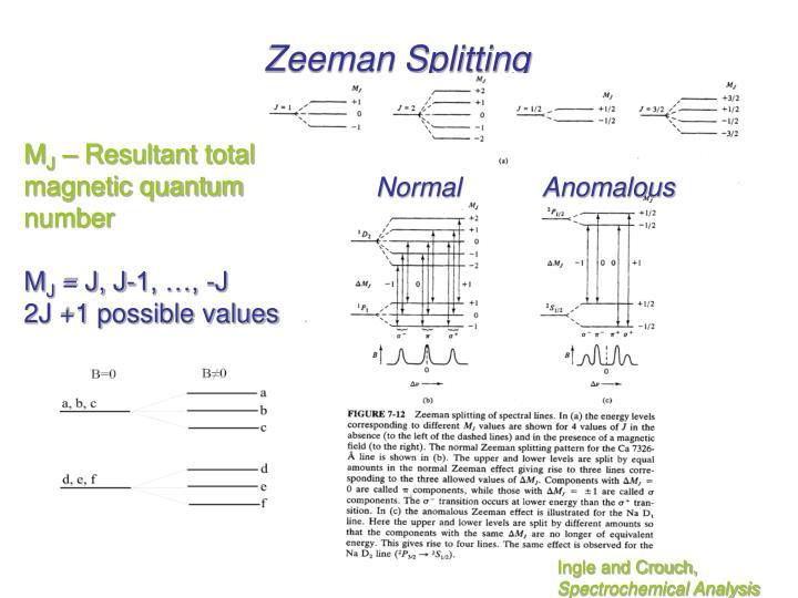 Zeeman Splitting
