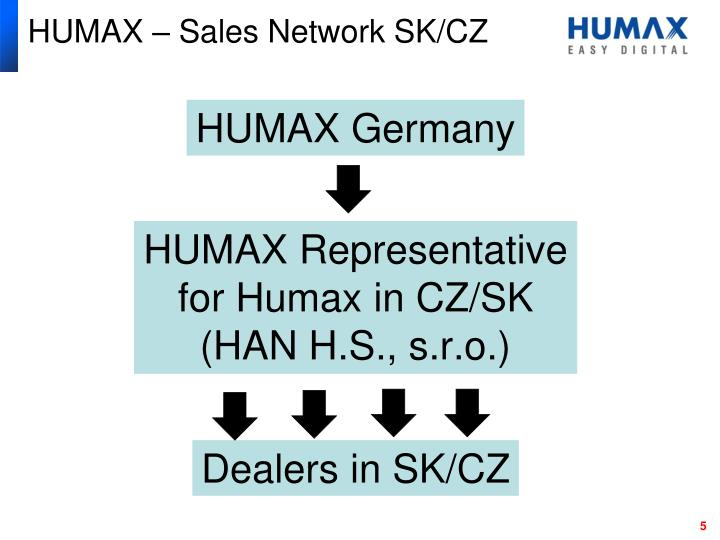 HUMAX – Sales Network SK/CZ