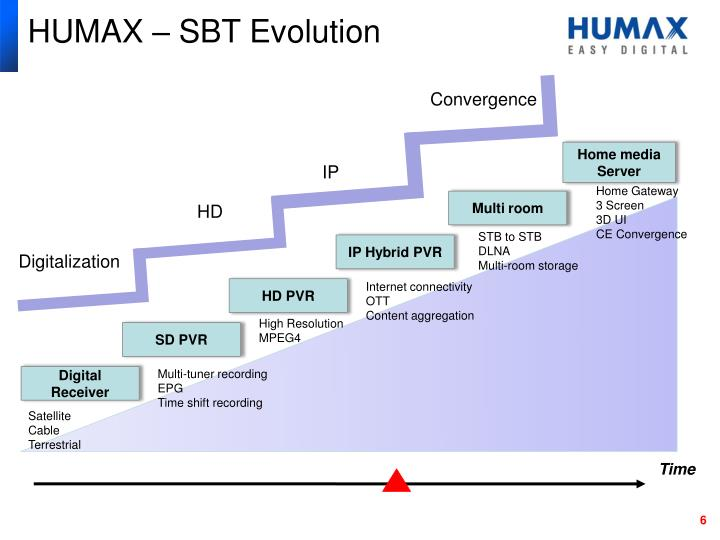 HUMAX – SBT Evolution
