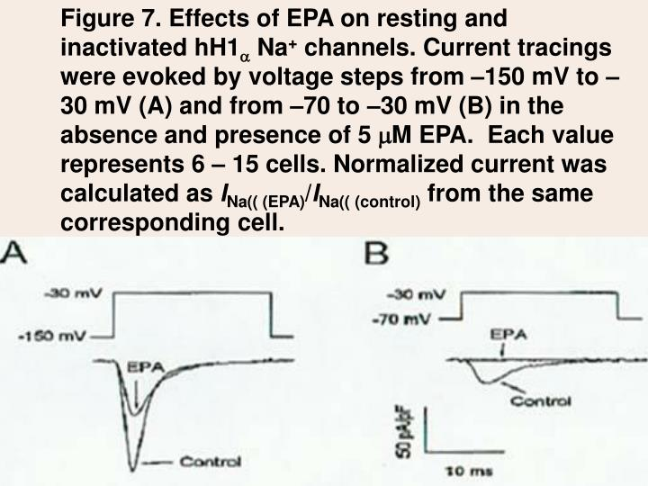 Figure 7. Effects of EPA on resting and inactivated hH1