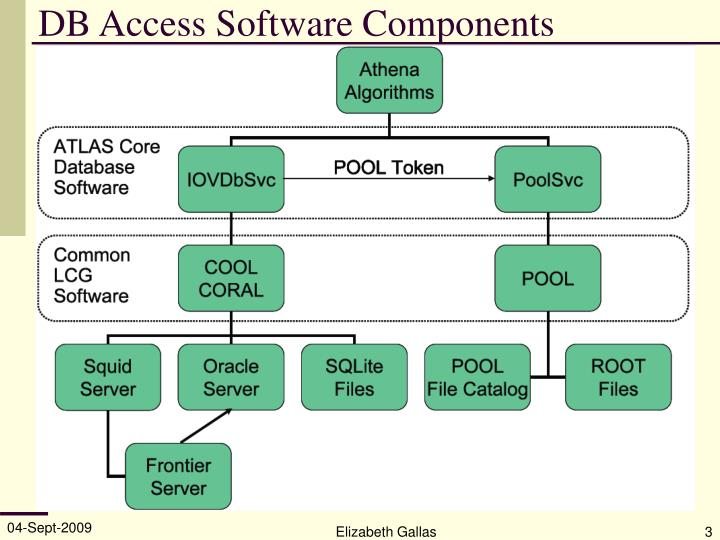 DB Access Software Components