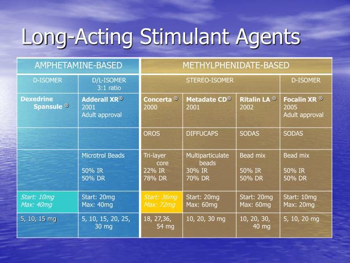 Long-Acting Stimulant Agents