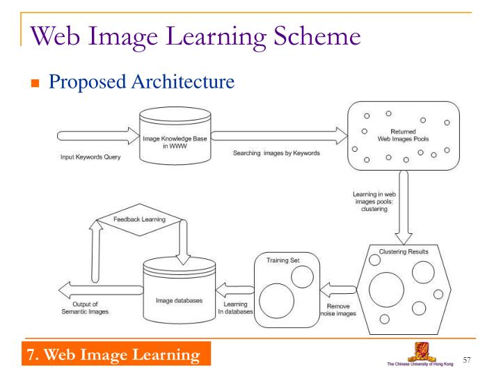 Web Image Learning Scheme