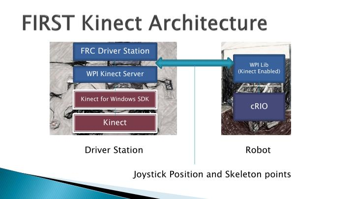 FIRST Kinect Architecture
