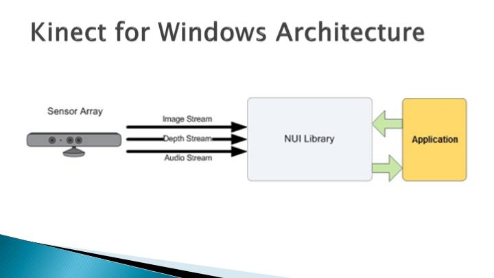 Kinect for Windows Architecture