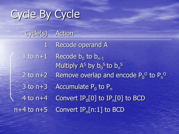 Cycle By Cycle