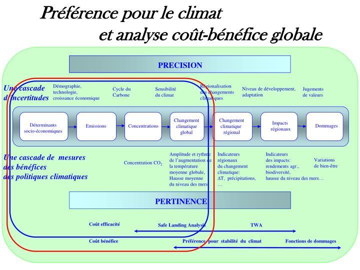 Préférence pour le climat