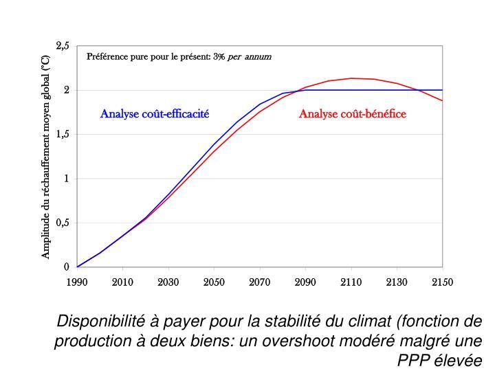 Disponibilité à payer pour la stabilité du climat (fonction de production à deux biens: un overshoot modéré malgré une PPP élevée