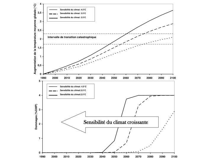 Sensibilité du climat croissante