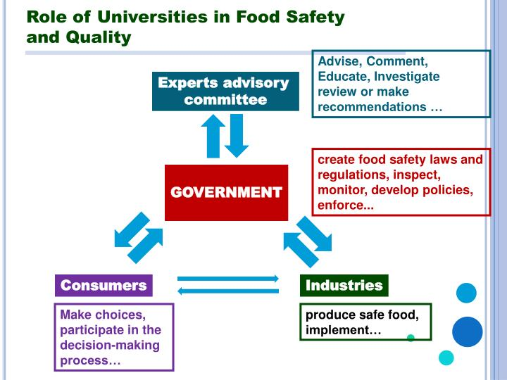 Role of Universities in Food Safety