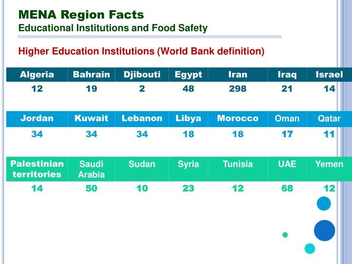 MENA Region Facts