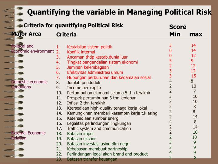 Quantifying the variable in Managing Political Risk