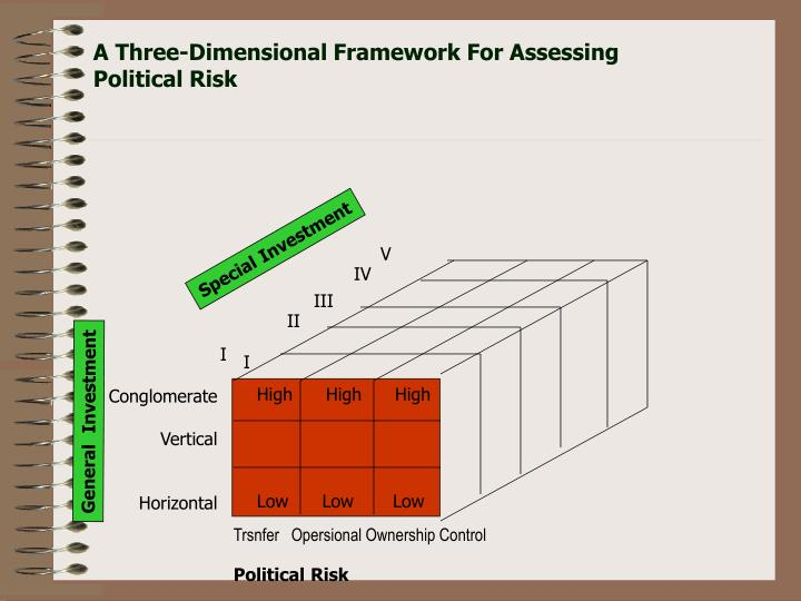 A Three-Dimensional Framework For Assessing