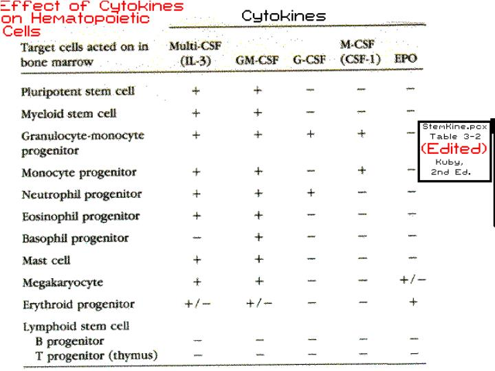 Cytokine Table