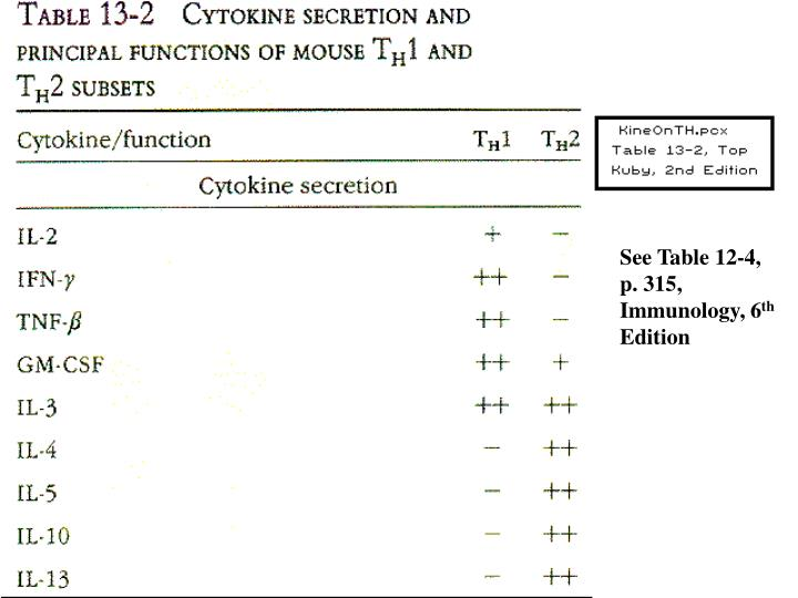 Cytokines and TH1 and TH2