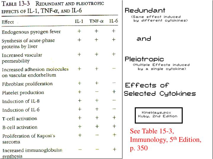 Table of Redundancy and Pleiotropy