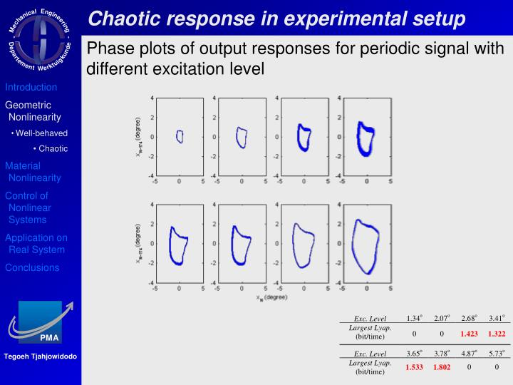 Chaotic response in experimental setup