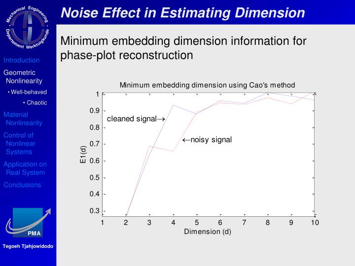 Noise Effect in Estimating Dimension