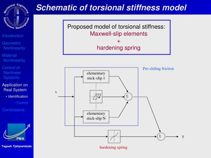 Schematic of torsional stiffness model
