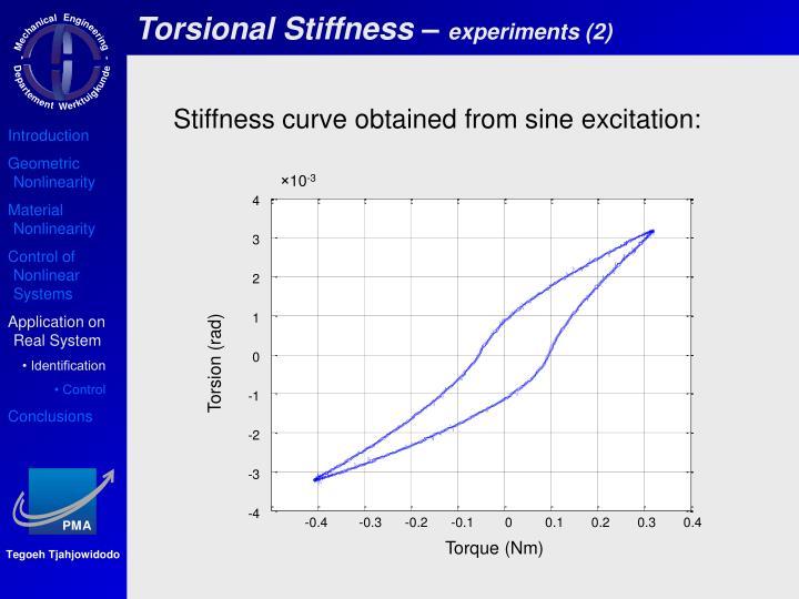 Torsional Stiffness –