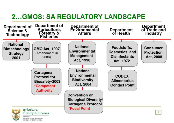 2…GMOS: SA REGULATORY LANDSCAPE