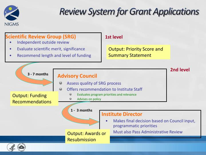 Review System for Grant Applications