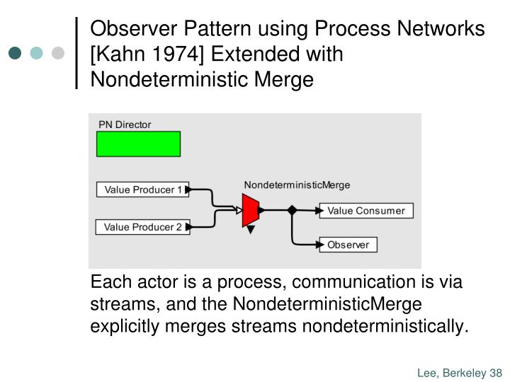 Observer Pattern using Process Networks [Kahn 1974] Extended with Nondeterministic Merge
