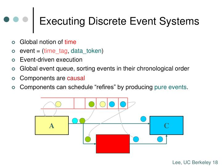 Executing Discrete Event Systems