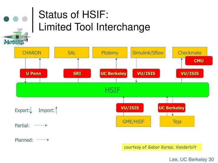 Status of HSIF:
