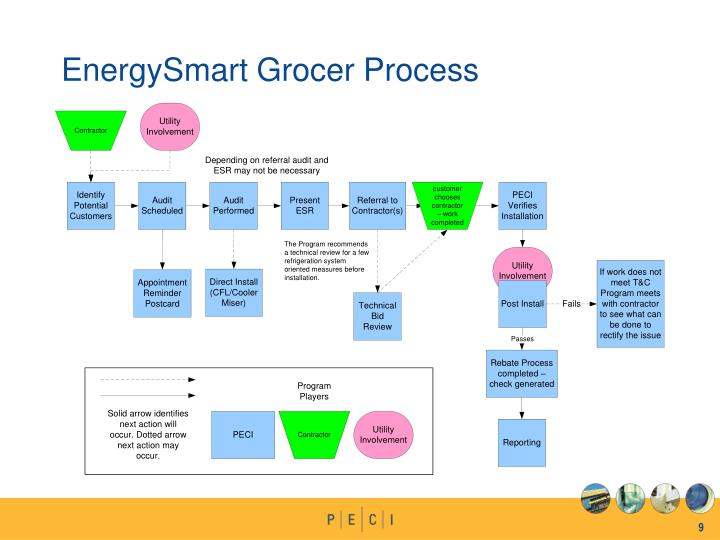 EnergySmart Grocer Process