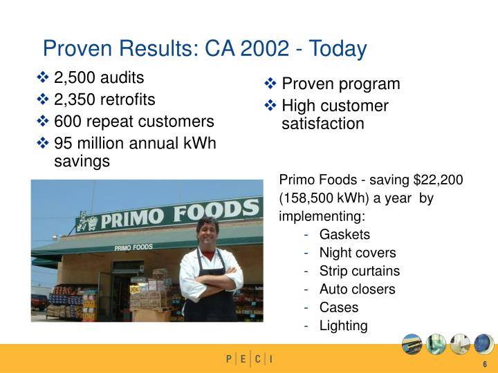 Proven Results: CA 2002 - Today