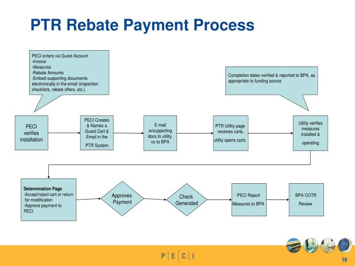 PTR Rebate Payment Process