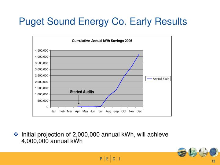 Initial projection of 2,000,000 annual kWh, will achieve 4,000,000 annual kWh
