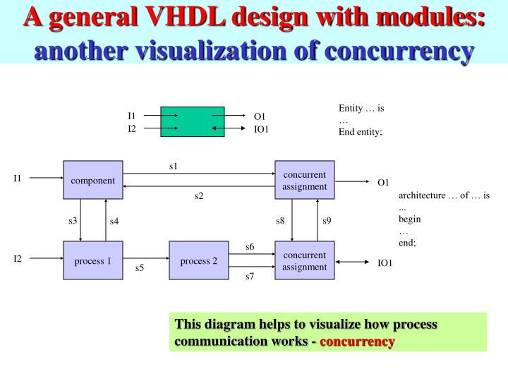 A general VHDL design with modules: