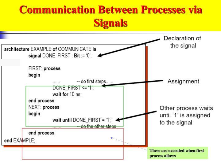 Communication Between Processes via Signals